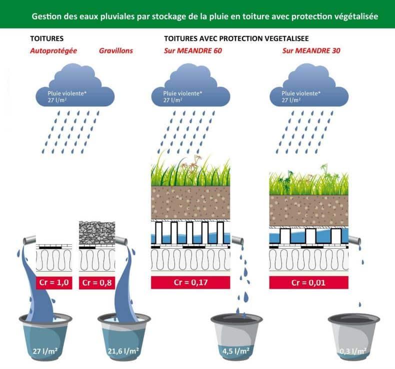 Optigreen - rétention de l'eau par toiture plate végétalisée